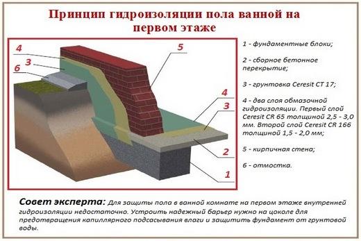 1 этаж ванной: устройство защиты напольного покрытия от влаги