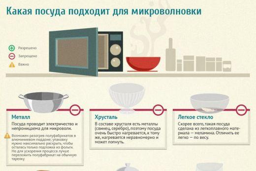 Применение непригодной посуды для свч-печи