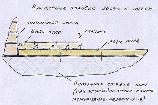 На схеме изображено, как прикрепляется половица