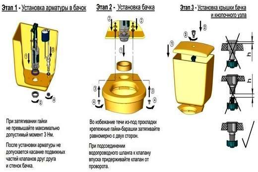 Схема сборки арматуры и монтажа сливного бачка