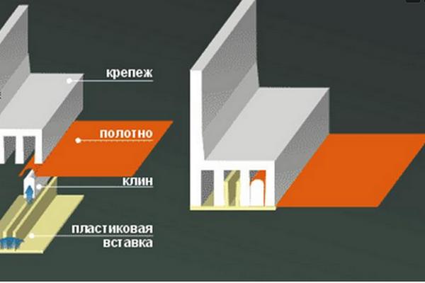 Крепление натяжного потолка штапиками