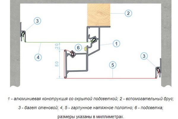 Схема монтажа натяжного потолка при помощи профиля «КСП»