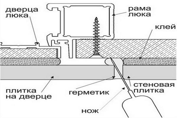 Правила выполнения разреза герметика